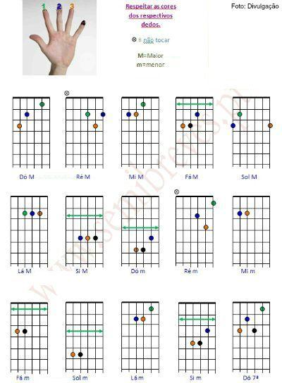 Tocar guitarra - imagem 3 acordes  ok