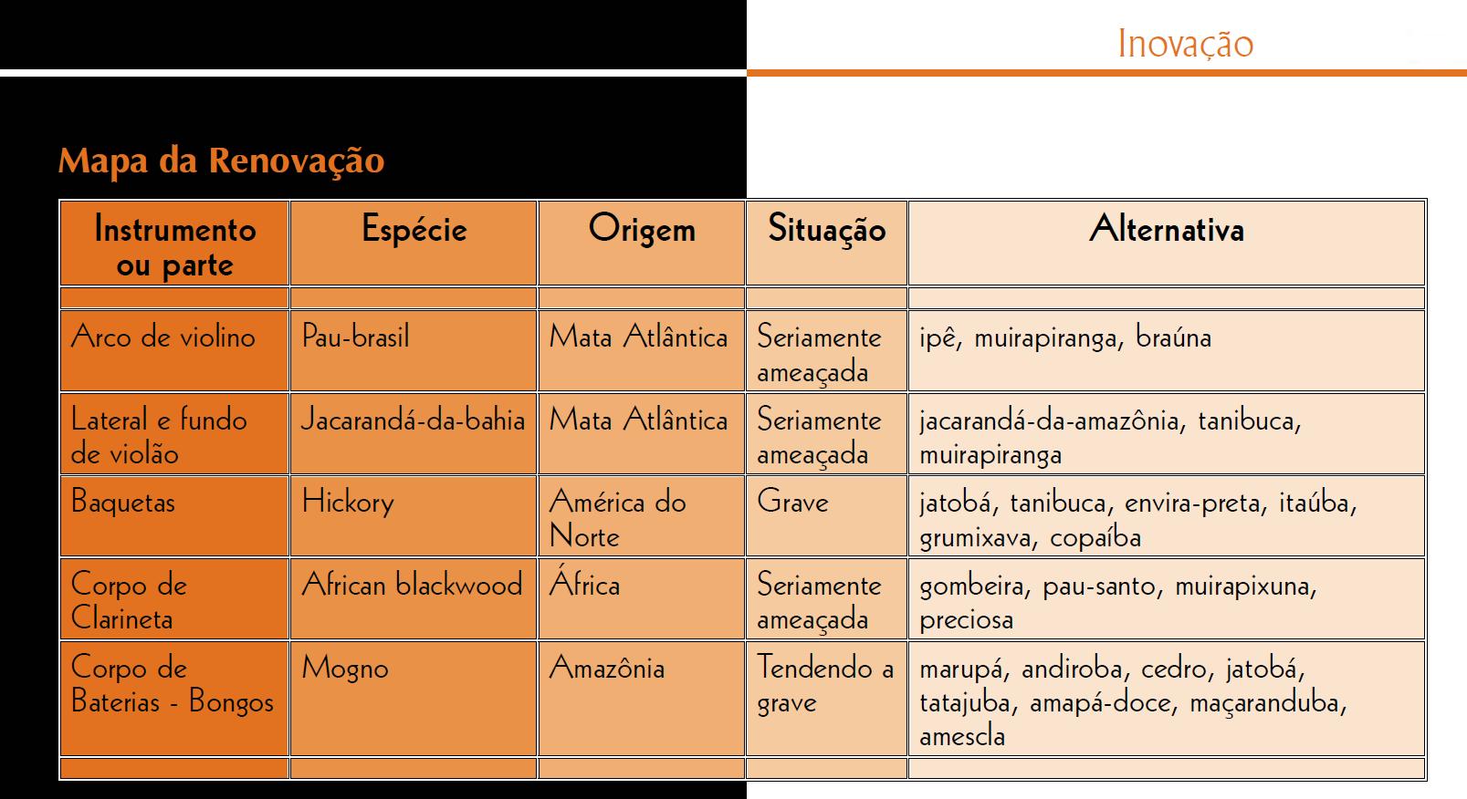 Fonte: Revista Ibama: uma janela para a informação ambiental (Ano II, nº 2).