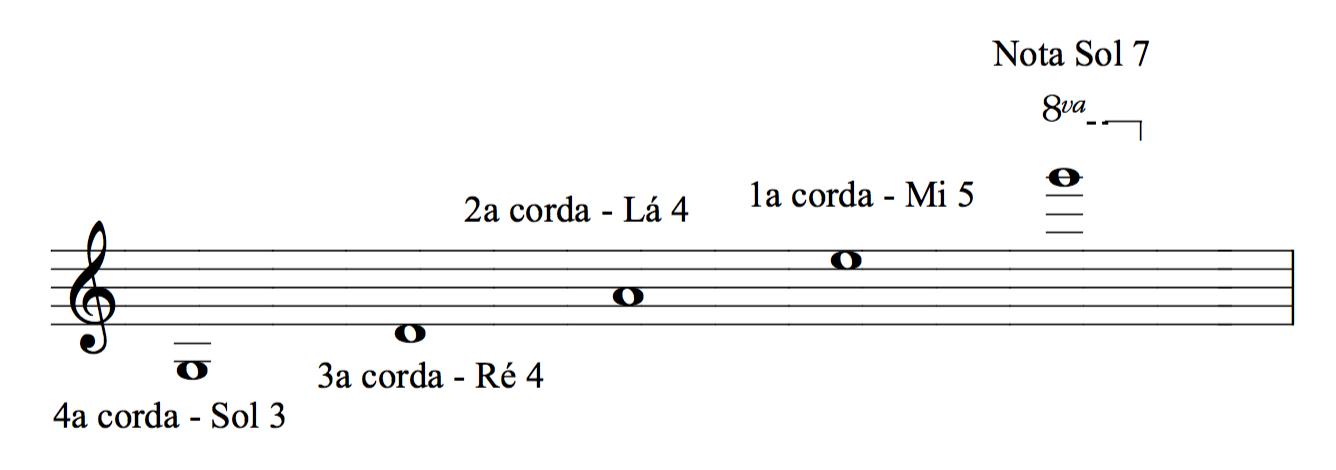 tessitura violino