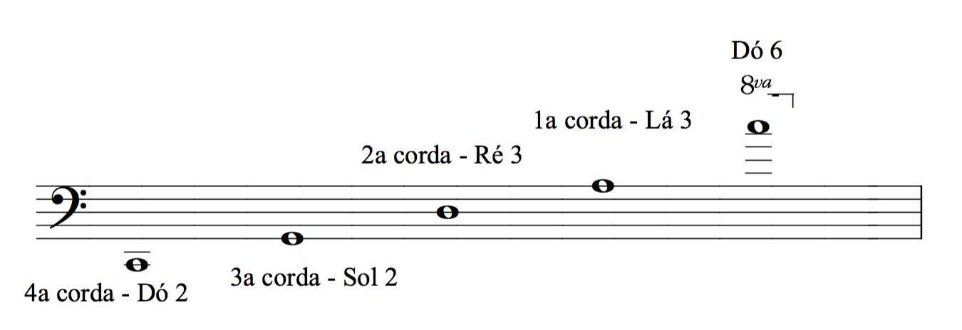 tessitura violoncelo